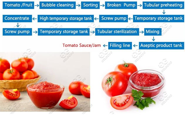 how to make tomato paste?