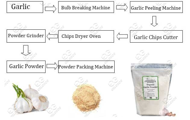 garlic powder making machine line