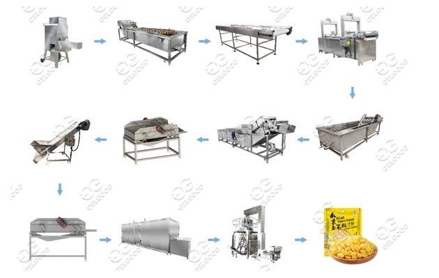 Semi-Automatic Quick-Frozen Corn Kernels Production Line